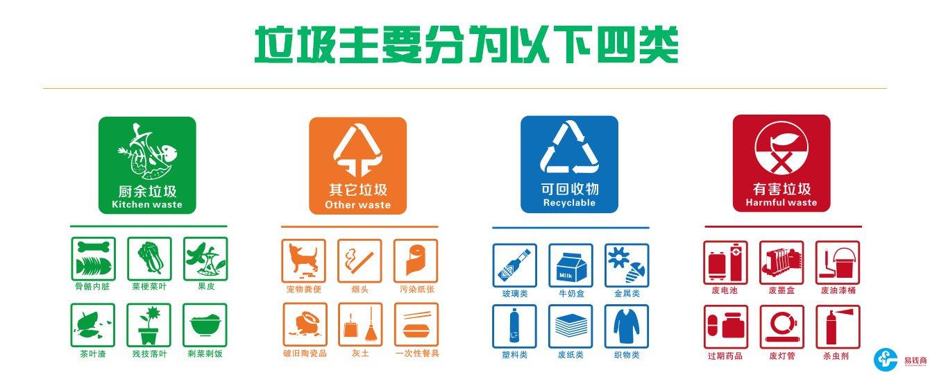 厨余垃圾有哪些物品_垃圾分类汇总: